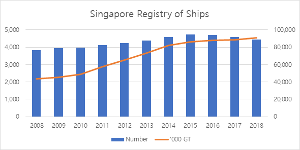 Singapore shipping industry, Singapore company registration, Singapore ship registration